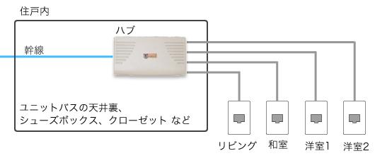 HUB(ハブ)による複数分岐イメージ
