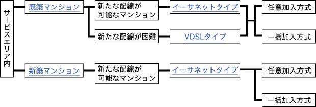 ブロードバンドマンション導入概念図