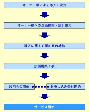 導入フロー図(新築)