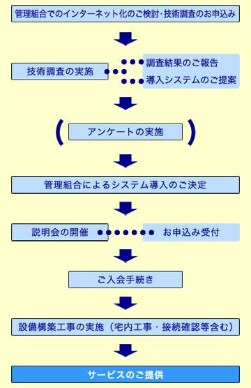 導入フロー図(既築)